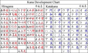 Man'yogana provided the roots of modern Japanese kana -- here you can see the evolutionary process by which the characters took on their present forms. Courtesy of the Wikimedia Foundation.