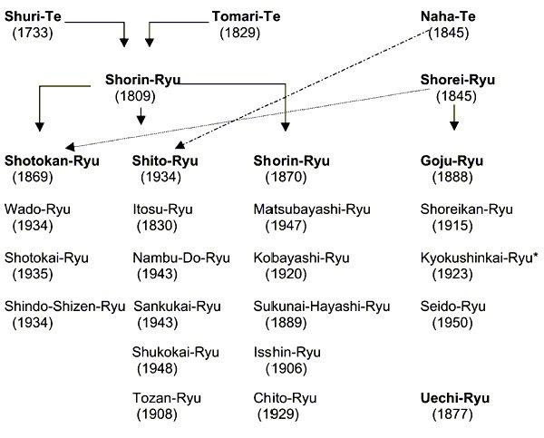 Karate_stilovi_sa_Okinawe